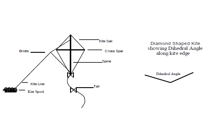 Parts of a Kite